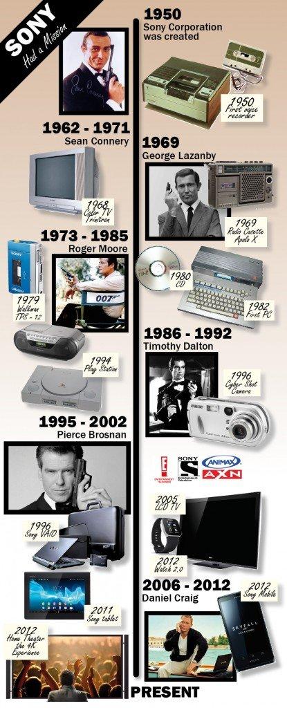Sony-tv-timeline