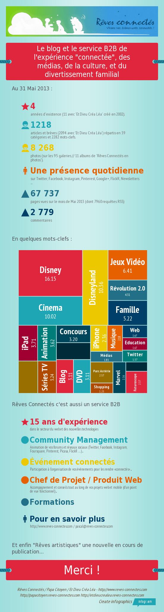 Infographie 4 ans Reves Connectes Papa Citoyen