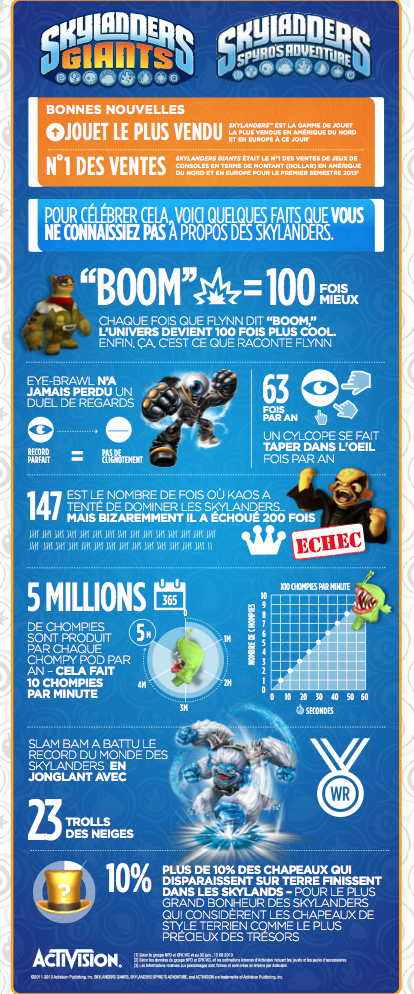 Skylanders Success Infographic French
