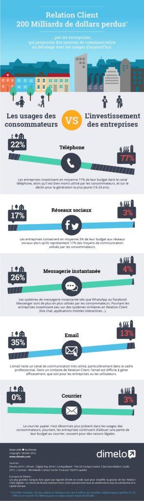 Infographie : les milliards perdus de la relation client